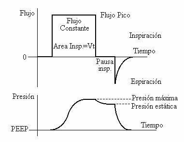 Curvas de presion y volumen pretty girls - Ventilacion mecanica controlada ...